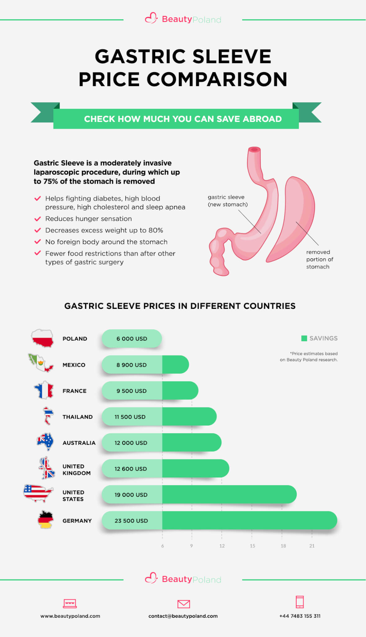 Gastric sleeve abroad price comparison - infographics